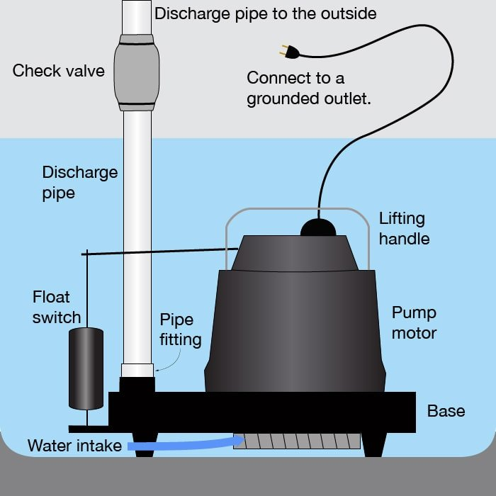 Sump Pump Installation In Union Nj Sump Pumps Nj A