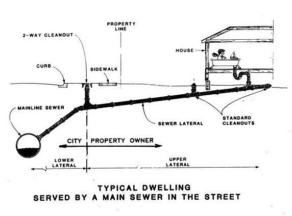 Sewer connection diagram