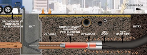 Sewer Pipe Lining