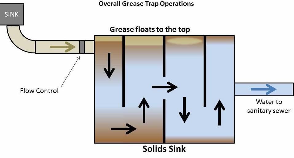 Grease Trap Service