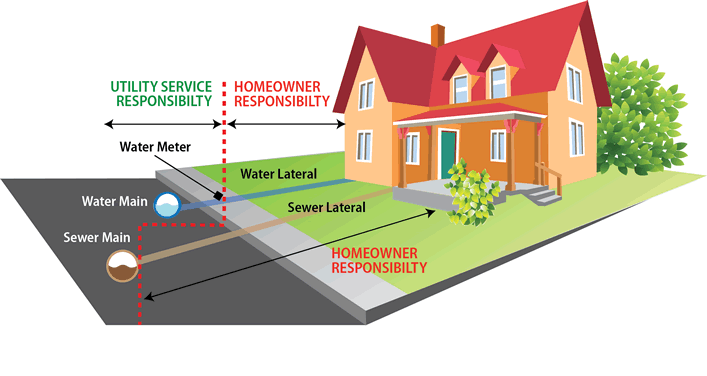 home sewer inspections